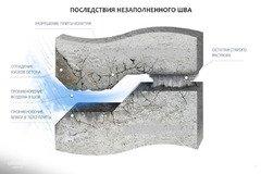 Швы ремонт швов межпанельные стыки герметизация межпанельных стыков